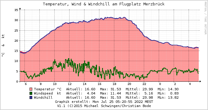 Temperatur, Windspeed & Windchill (graph.)